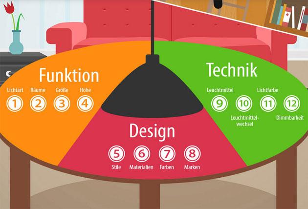 Infografik Lampenwelt