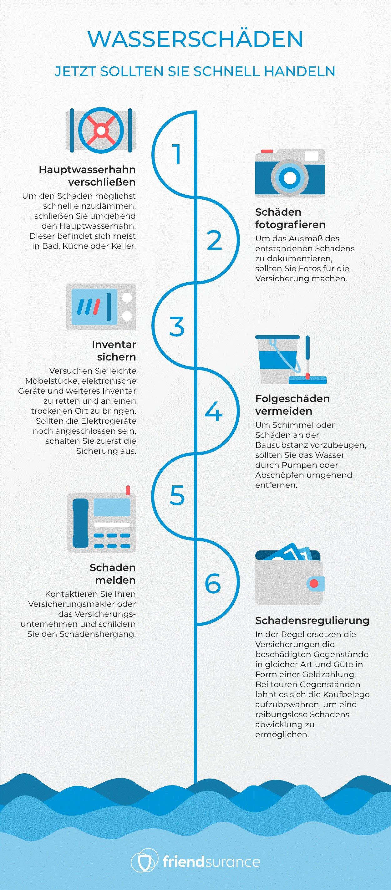 Wasserschaden Infografik